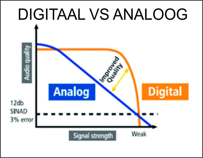 Analoog vs digitaal